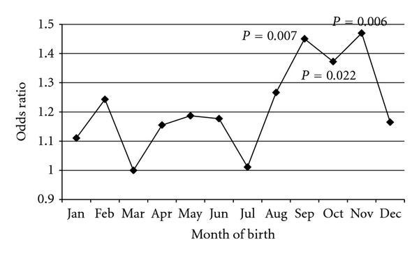 Най-много столетници се раждат през есента