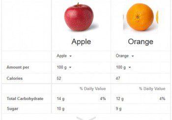 Google с нова услуга - сравнява хранителната стойност на продукти