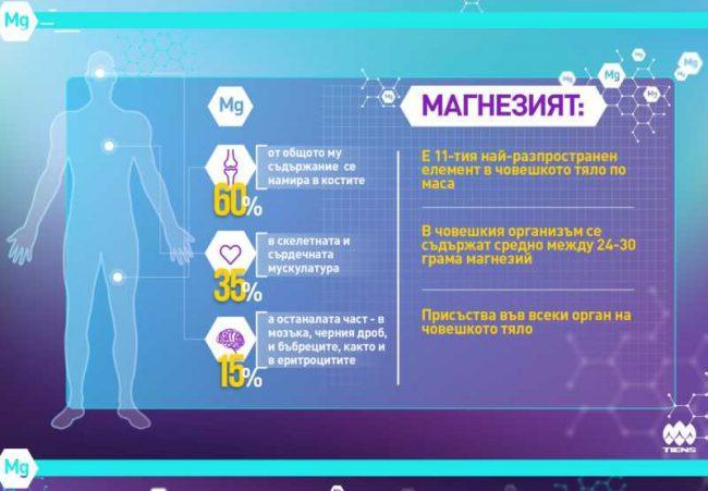 дефицит на магнезий симптоми
