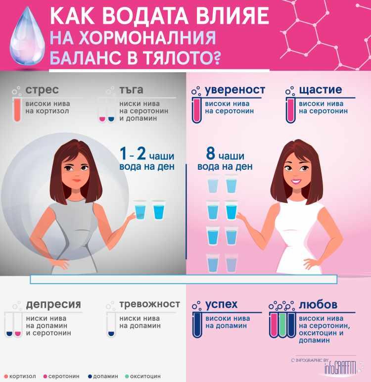 Дехидратацията влияе пряко на хормоналния баланс