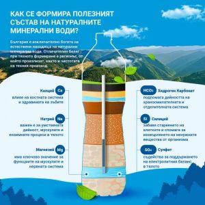 минерална вода състав и ползи